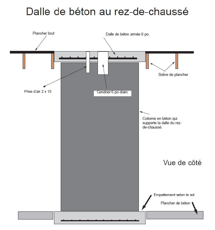 La base - dalle de béton
